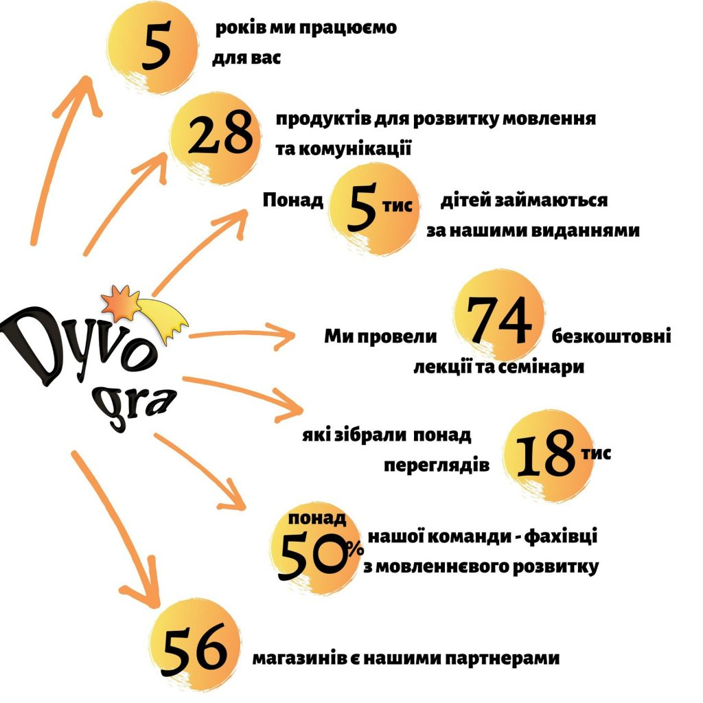 картинка інфографіка ДивоГра